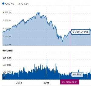 Investissement CAC40